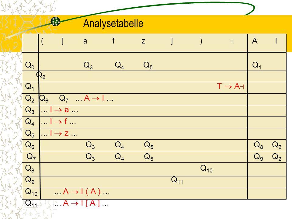 Analysetabelle ( [ a f z ] ) ⊣ A I Q0 Q3 Q4 Q5 Q1 Q2 Q1 T  A⊣